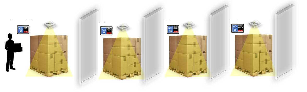 RFID warehouse management - senitron.net