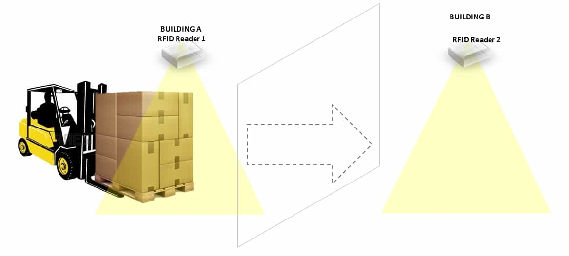RFID Technology Implementation & Work-Flow for Manufacturing and Distribution 5